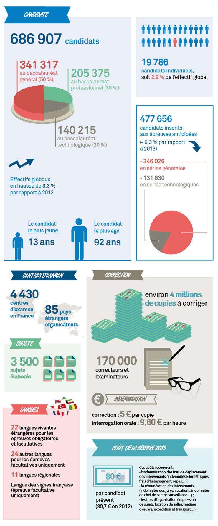 Infographie bac 2014 / source http://www.education.gouv.fr/
